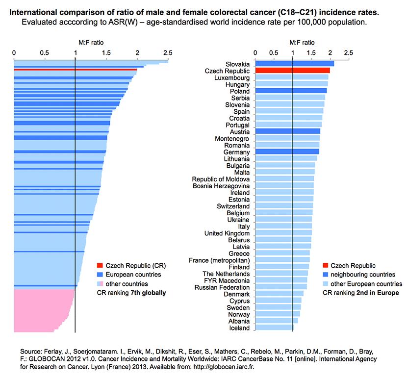 colorectal cancer global statistics