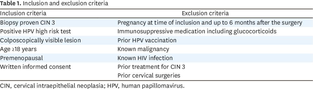 conisation papillomavirus hpv treatment vitamin e