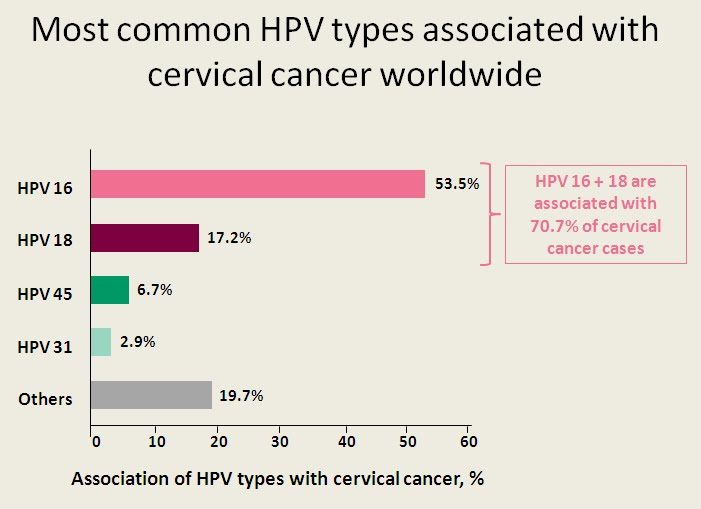 hpv cancer types tricou parazitii betiv