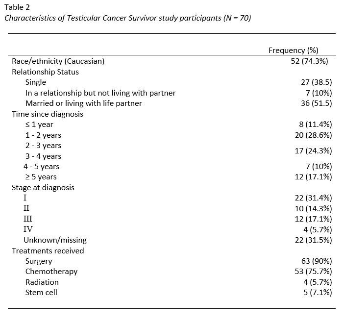 testicular cancer questionnaire papilloma right breast icd 10