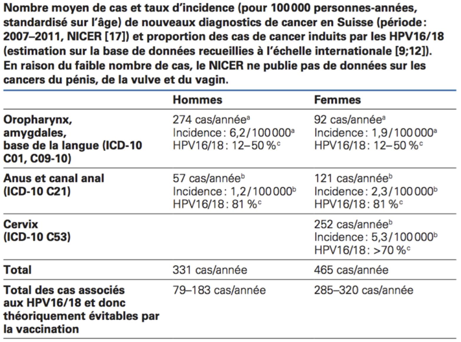 vaccin papillomavirus geneve
