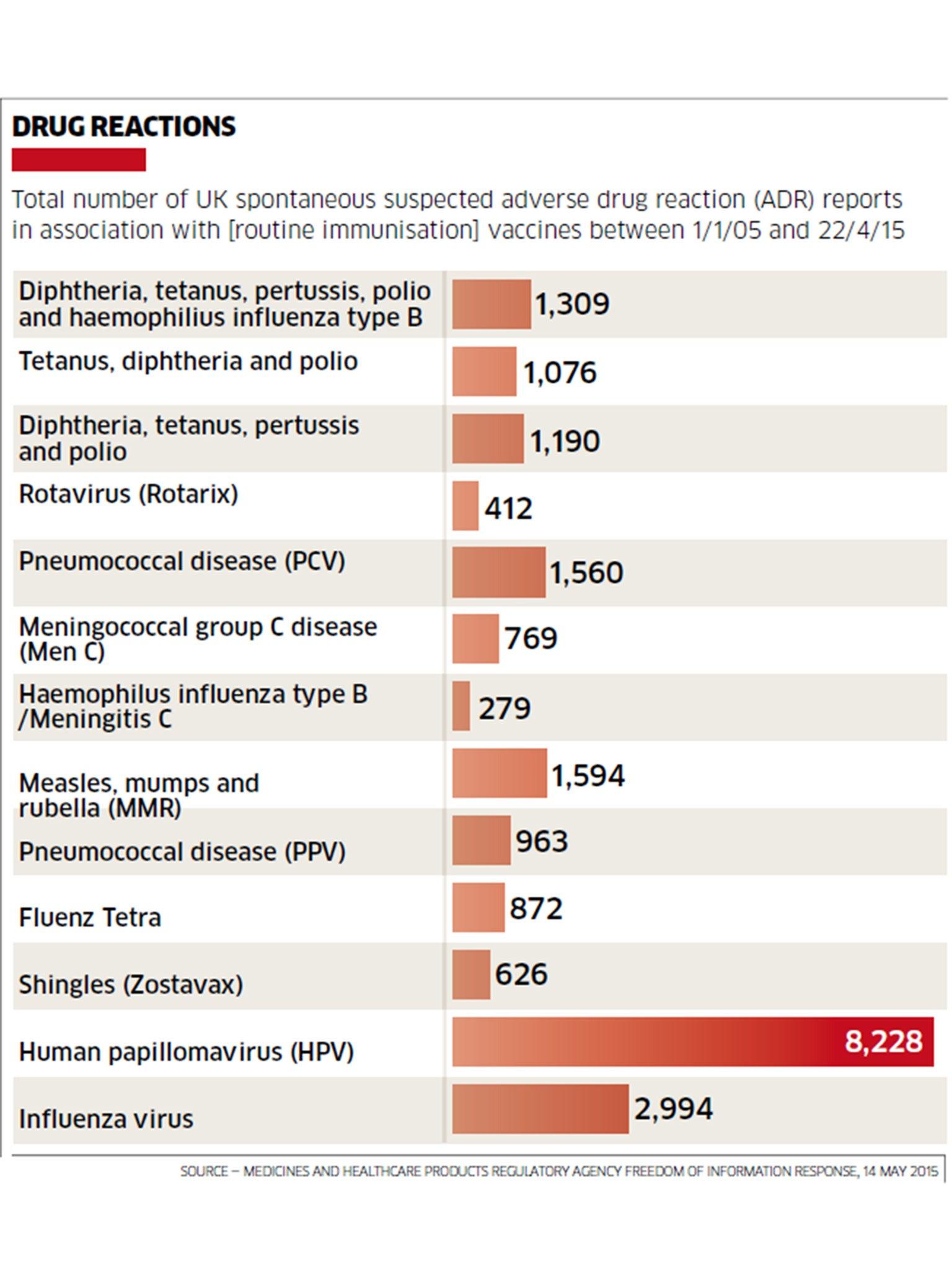 gardasil vaccine risks