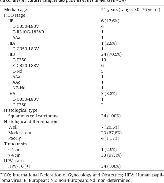 cancer colon prognosis hpv tumore uomo