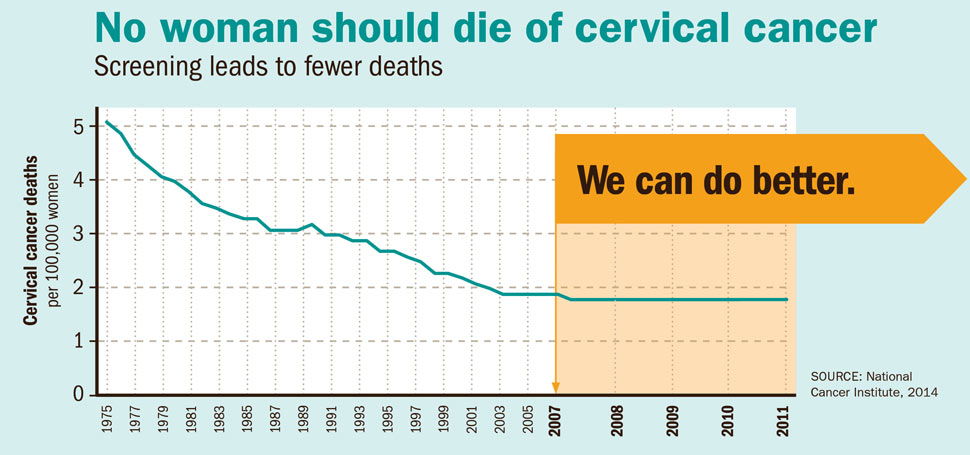 cervical cancer screening and hpv vaccine