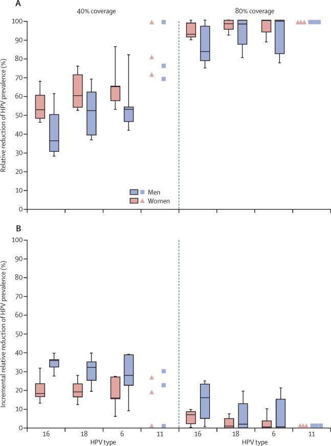 elimination papillomavirus humain paraziti na kockach