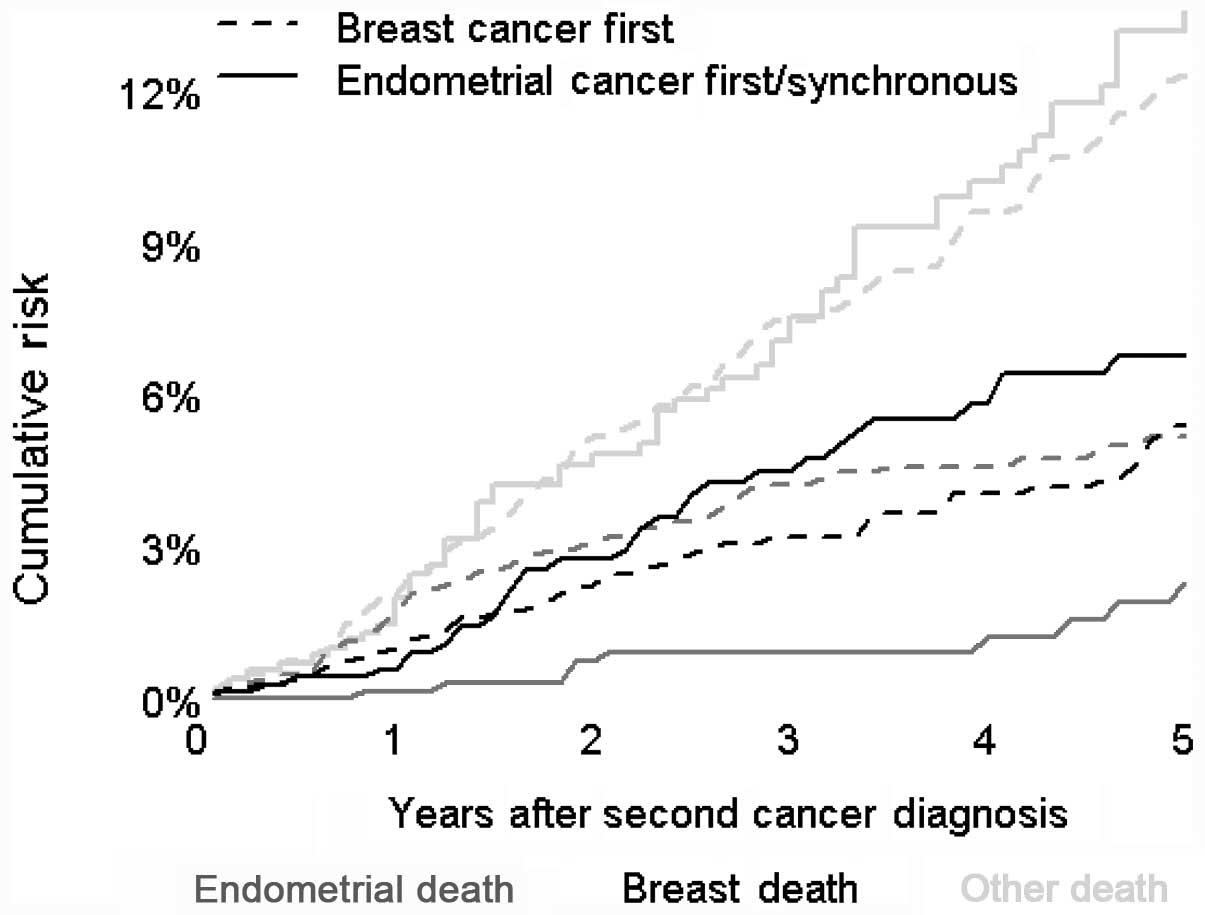 endometrial cancer breast