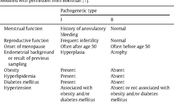 endometrial cancer type 1 and 2 cancer la san cu metastaze