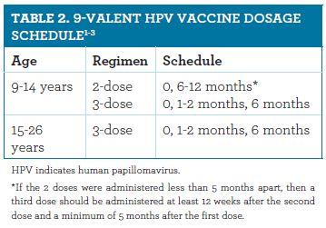papillomavirus vaccination series intervento x papilloma virus