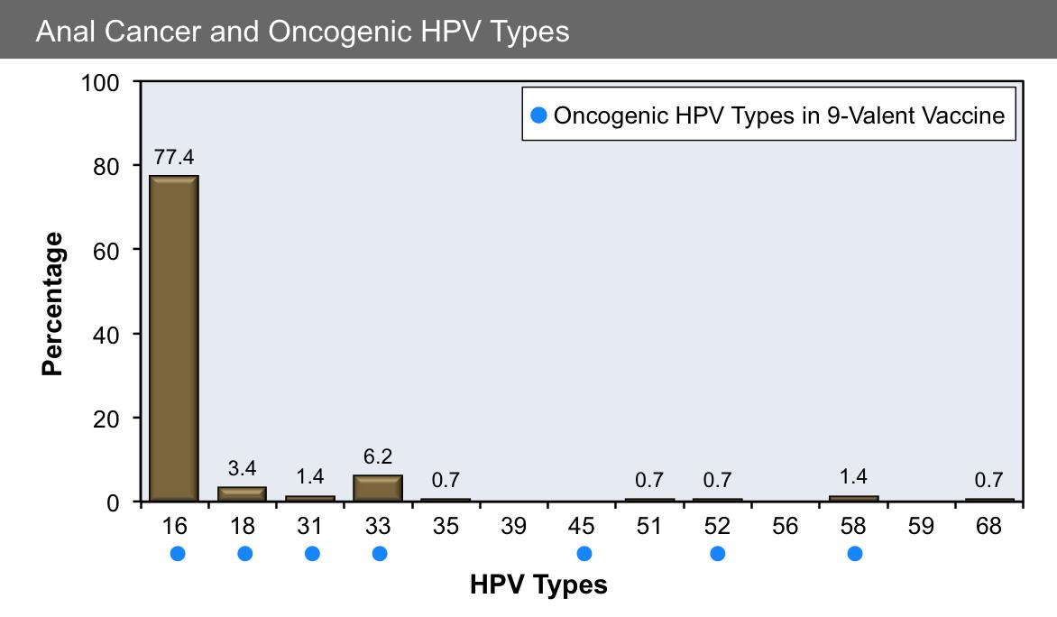 humani papiloma virus hpv infekcija squamous papilloma benign