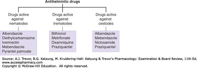 helminthic drugs