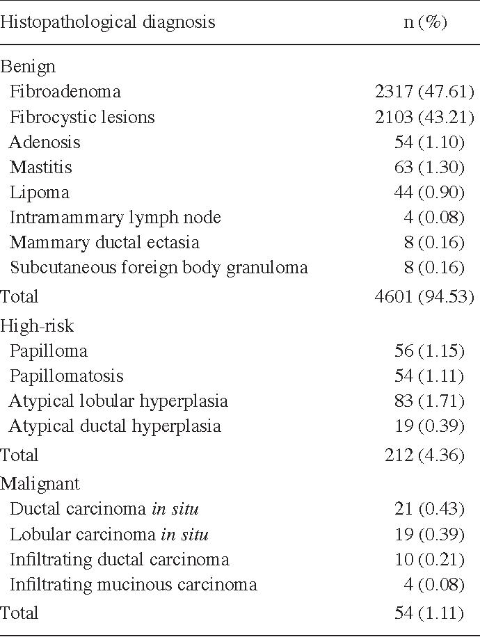 High risk intraductal papilloma - primariacetateni.ro
