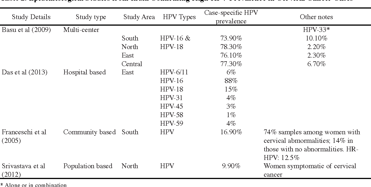 hpv and cervical cancer studies