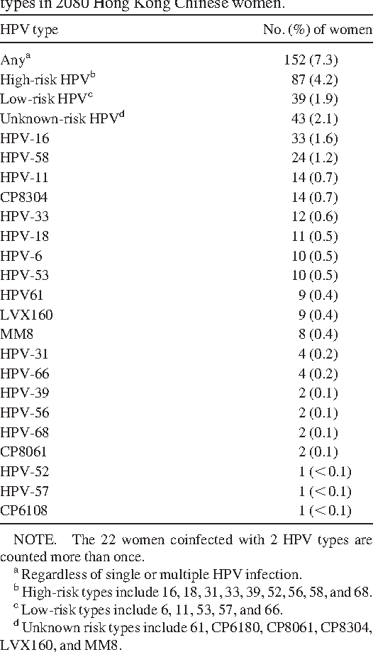 rectal cancer without surgery virus hpv causa cancer