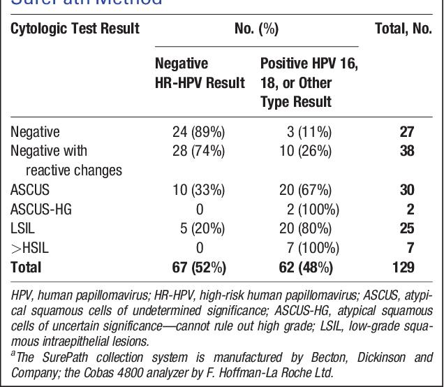 hpv virus prirodna liecba cancer cervical guidelines