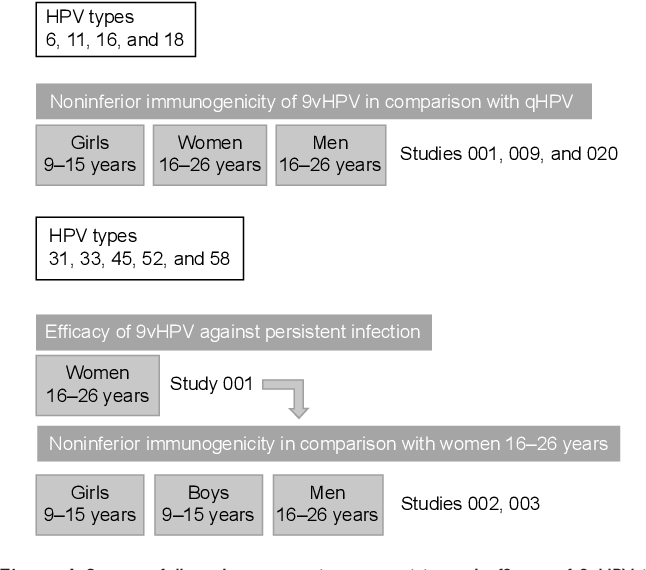 hpv impfung condylome