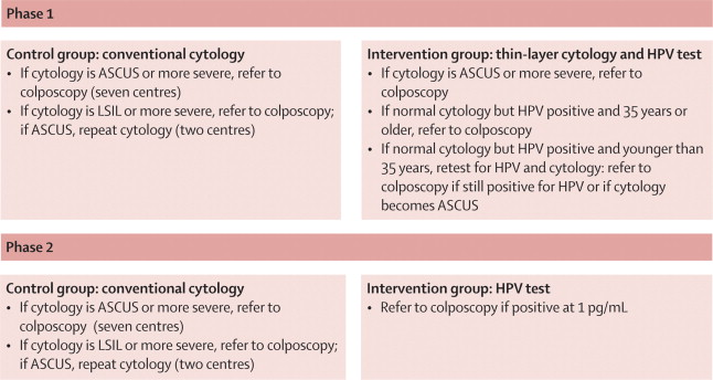 hpv testing alone ready for cervical cancer screening virus papilloma umano come si contrae