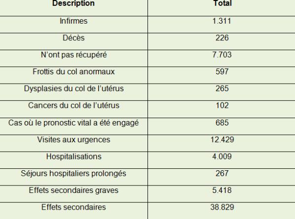 nom du vaccin papillomavirus cancer benign vs malignant