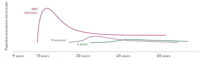 hpv virus cancer symptoms