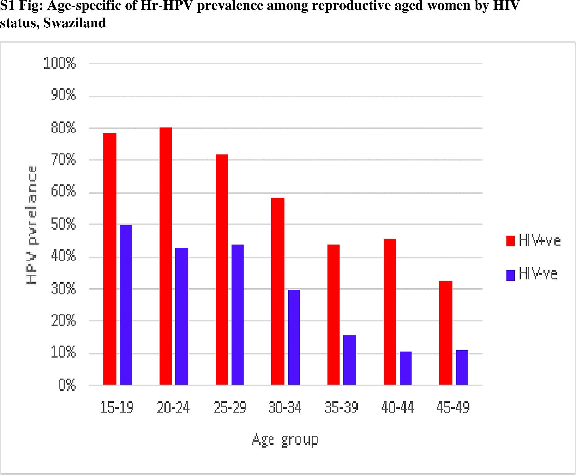 human papillomavirus and hiv tratament oxiuri copii 1 an
