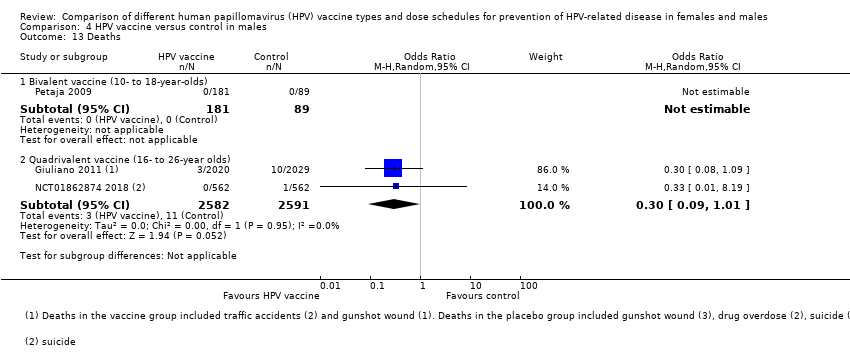 human papillomavirus infection and vaccination in males