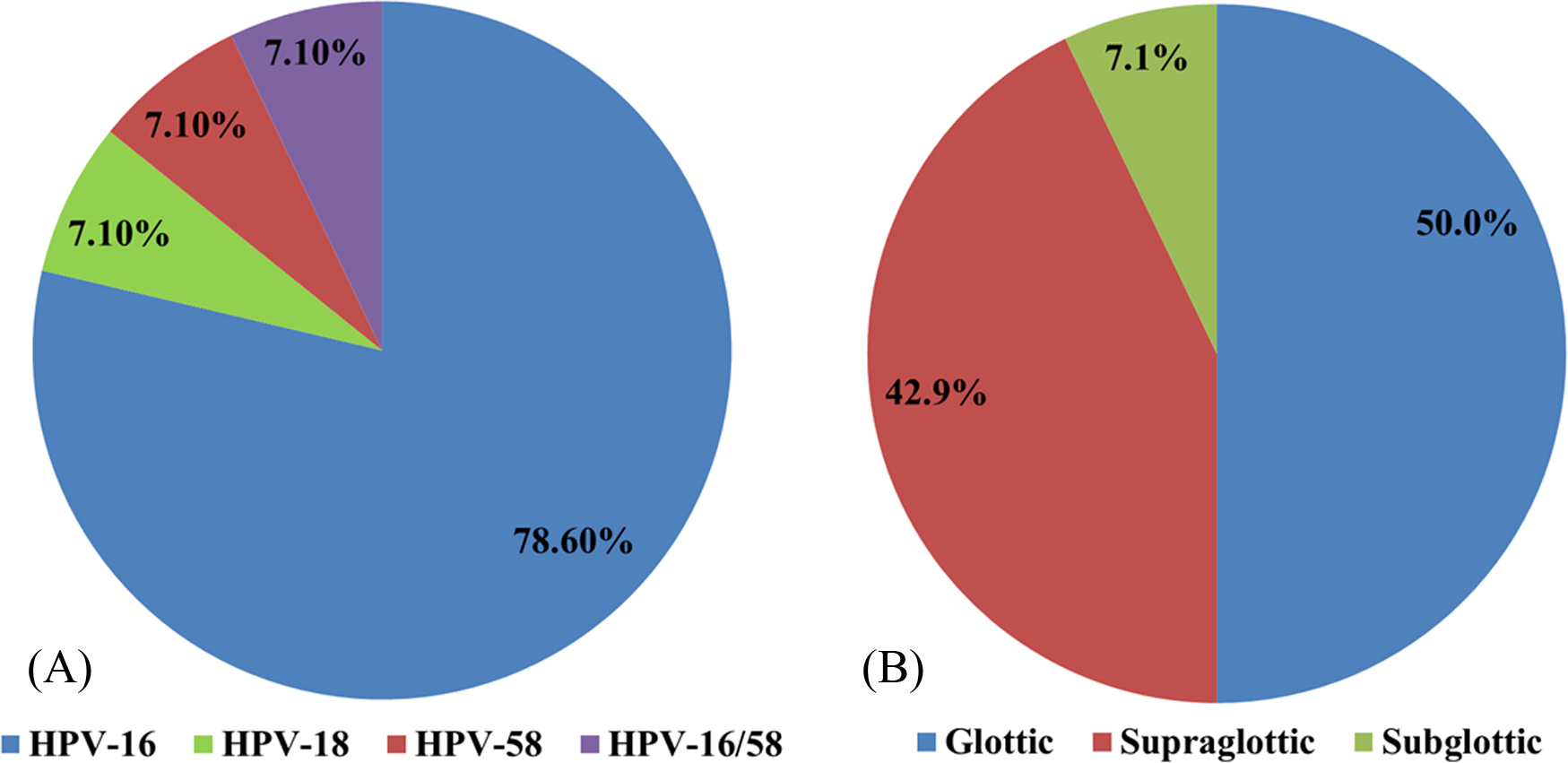human papillomavirus laryngeal cancer human papilloma virus std
