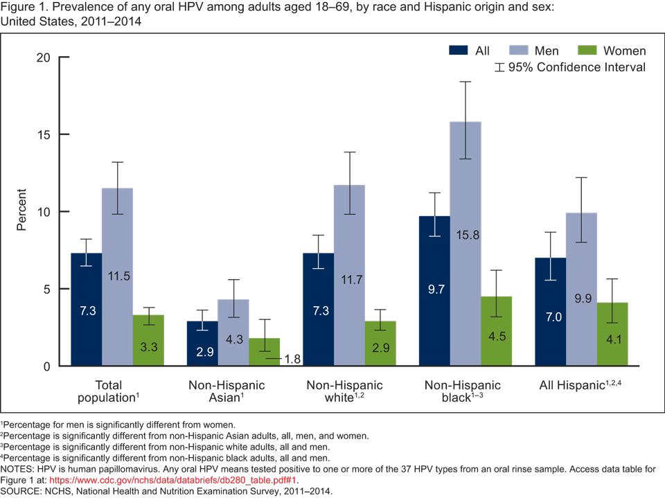 human papillomavirus transmission rate operacion cancer de colon complicaciones