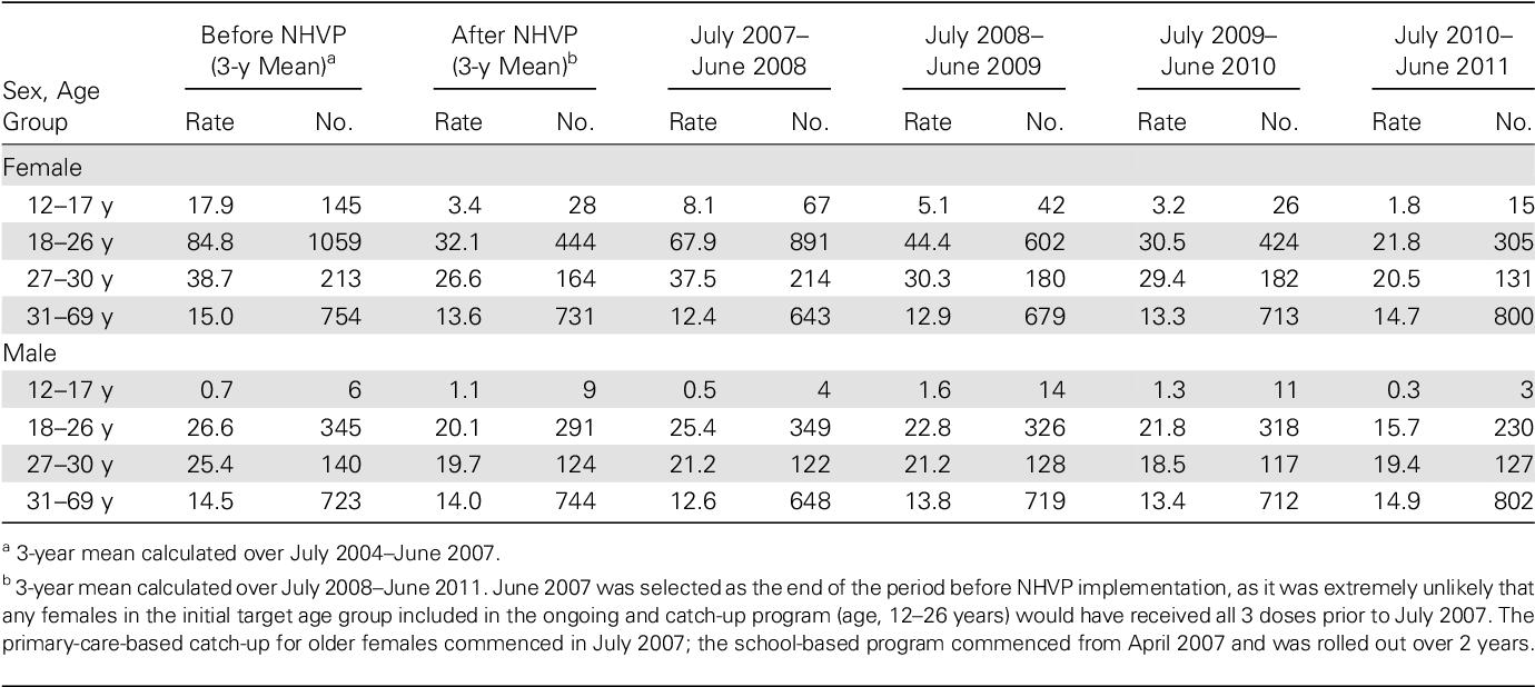 human papillomavirus vaccination programme