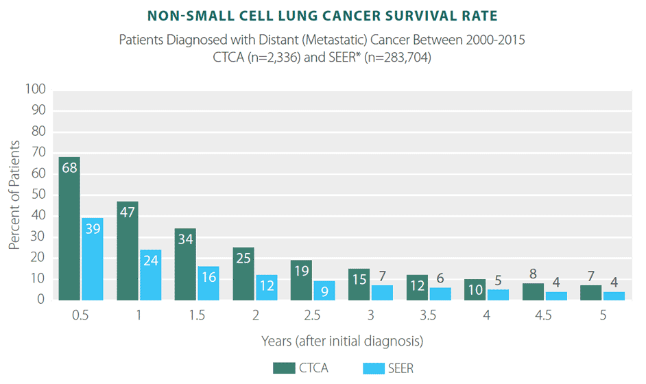 metastatic cancer chances of survival