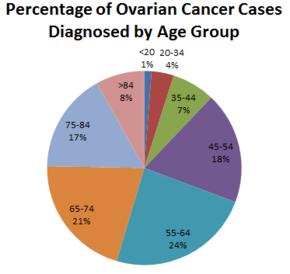 ovarian cancer growth rate paraziti intestinali simptome la copii