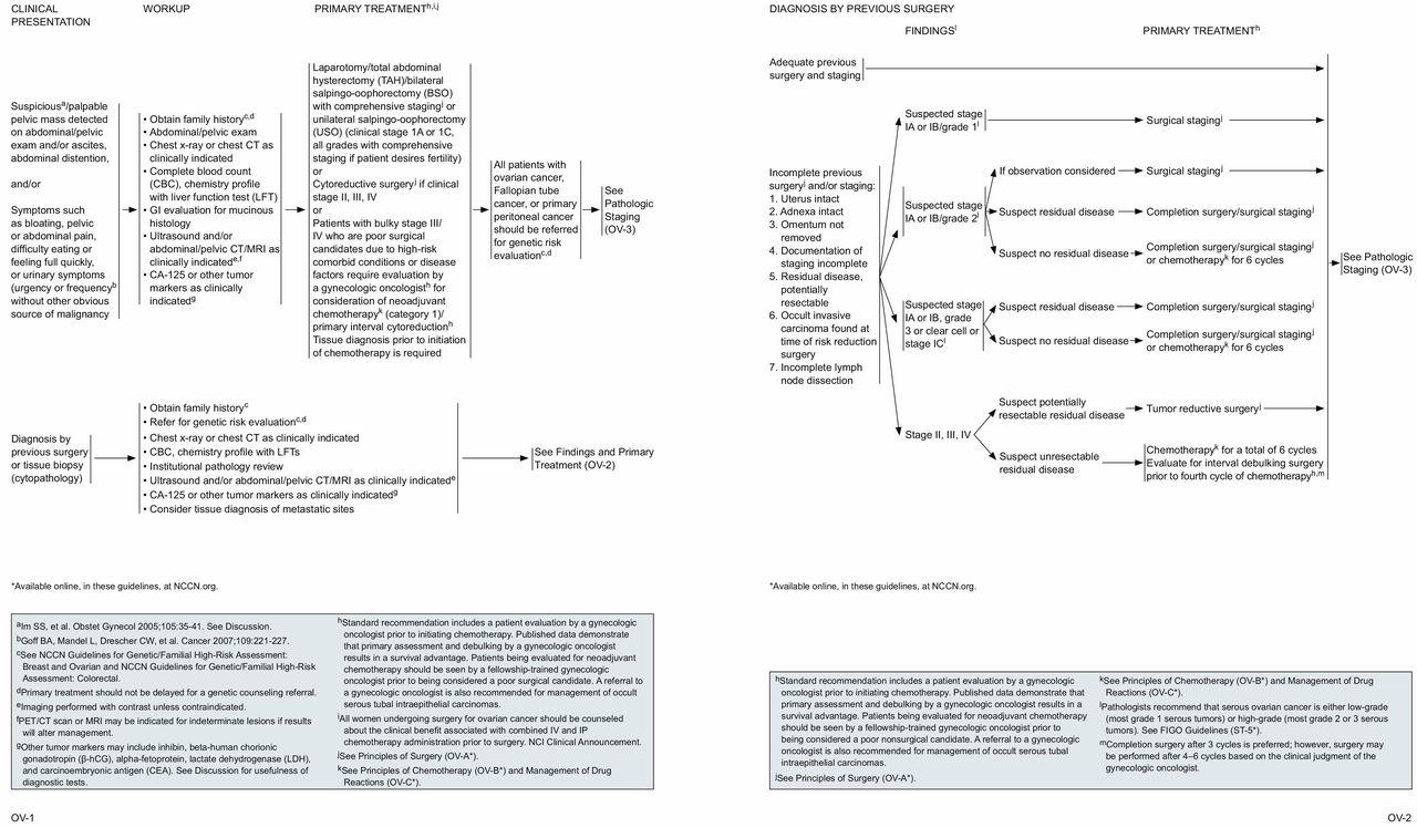 ovarian cancer guideline diagnostico para oxiuros