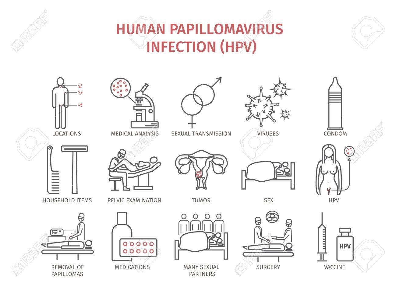 papilloma virus hpv sintomi