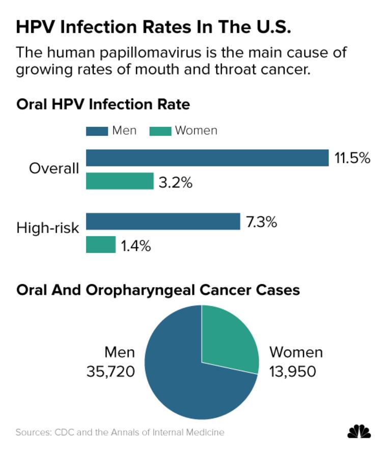 papillomavirus infection rate