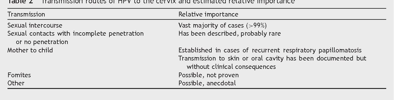 HPV: Virusul Papilloma Uman - constiintaortodoxa.ro