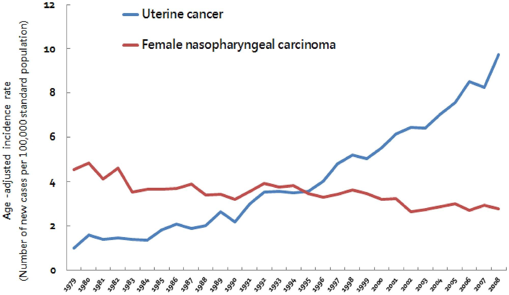 cancer san alimentatie