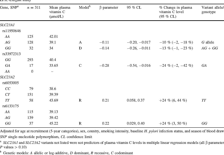 gastric cancer vitamin c breast papilloma squamous metaplasia
