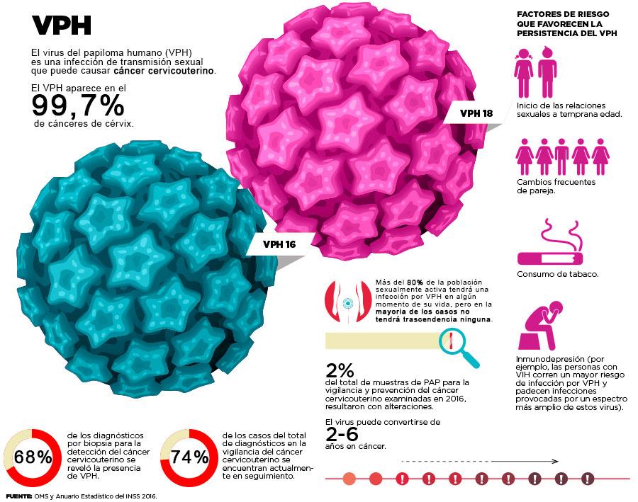 ovarian cancer epithelial tumors papilloma virus hiv