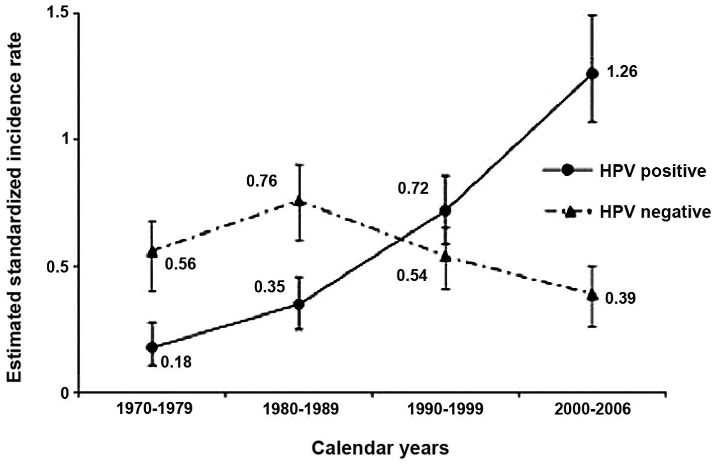incidence hpv oropharyngeal cancer hepatocellular cancer markers
