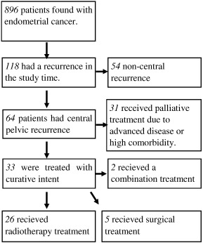 endometrial cancer recurrence rates breast cancer and papilloma