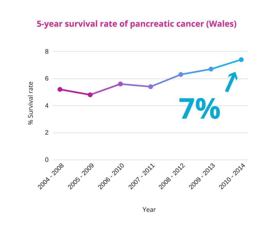 cancer pancreas survival rate tipuri de paraziti intestinali la oameni