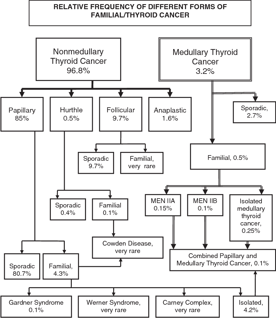 papillary thyroid cancer genetic predisposition
