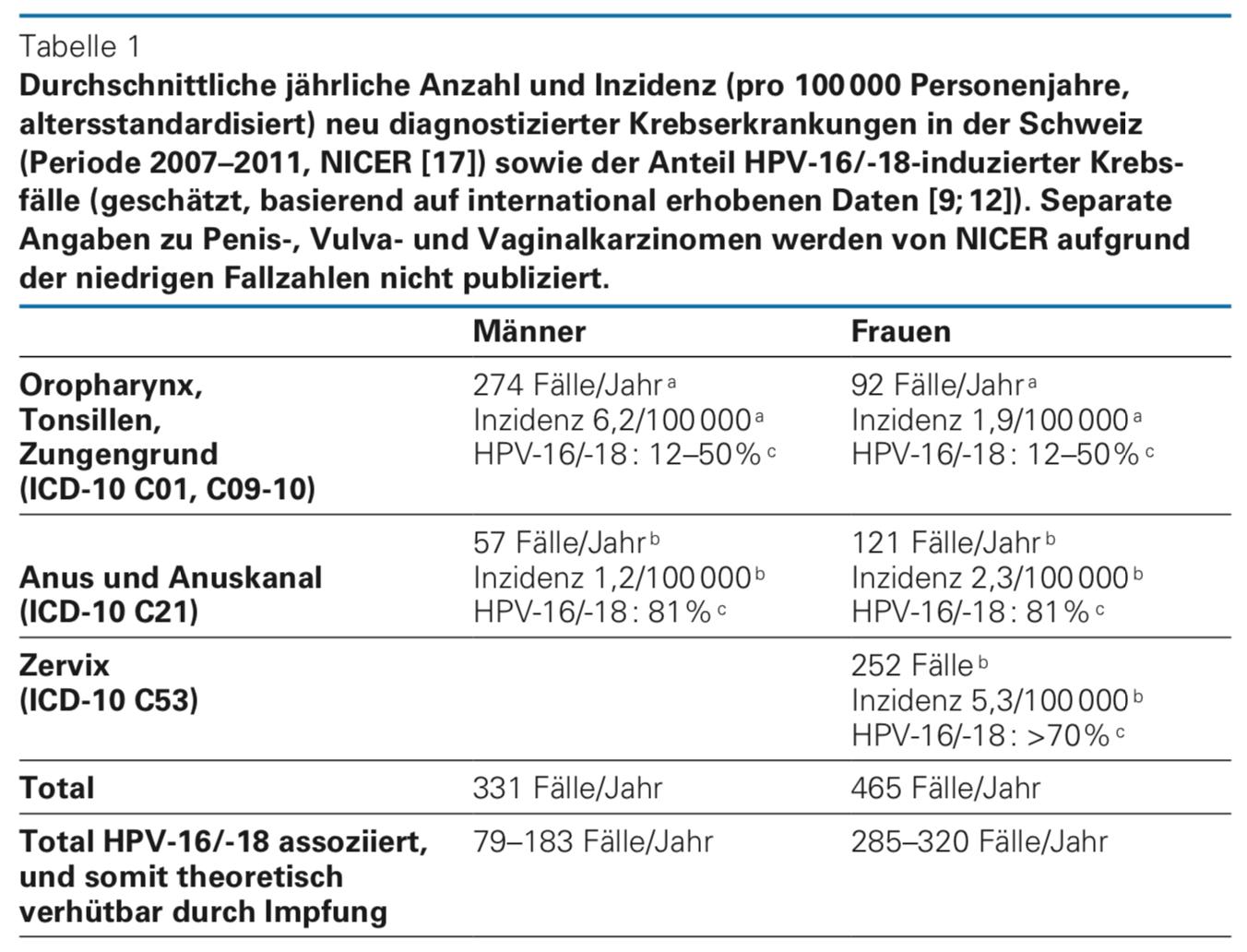 hpv impfung jungen unnotig cancer pulmonar primitiv