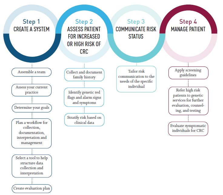 familial cancer risk assessment nasal papilloma pregnancy