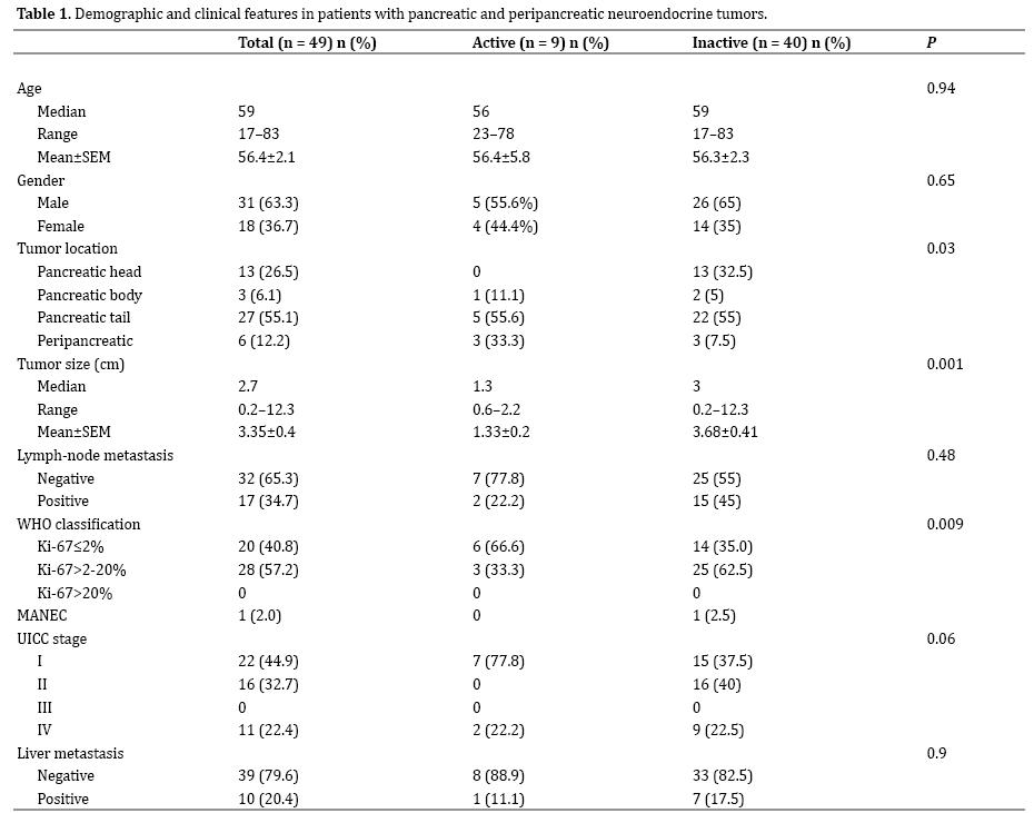 neuroendocrine cancer liver survival rate