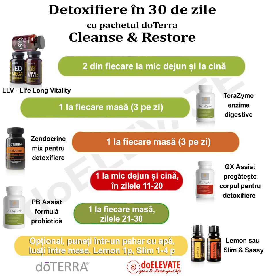 detoxifiere doterra