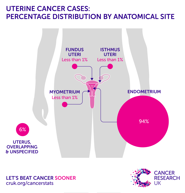 endometrial cancer prevalence