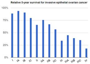 ovarian cancer growth rate tratamiento casero de oxiuros