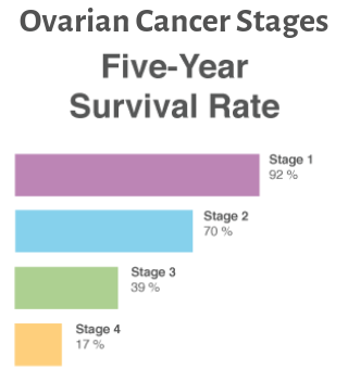 ovarian cancer quora duct papilloma breast treatment