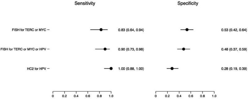 hpv high risk hybrid capture juvenile onset respiratory papillomatosis