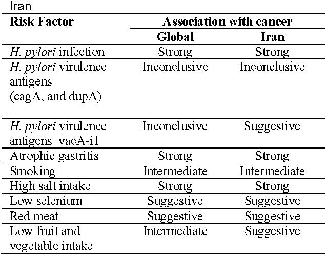 gastric cancer risk factor