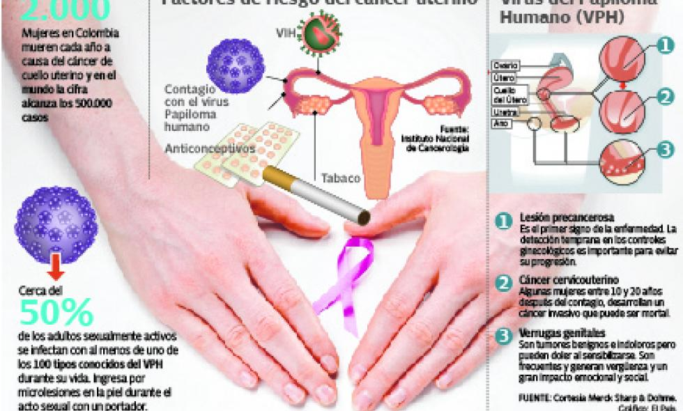 gastric cancer location high risk human papillomavirus (hpv) infection of cervix icd 10